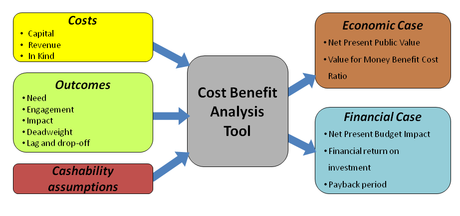 Cost Benefit Analysis Using Microsoft Excel Course